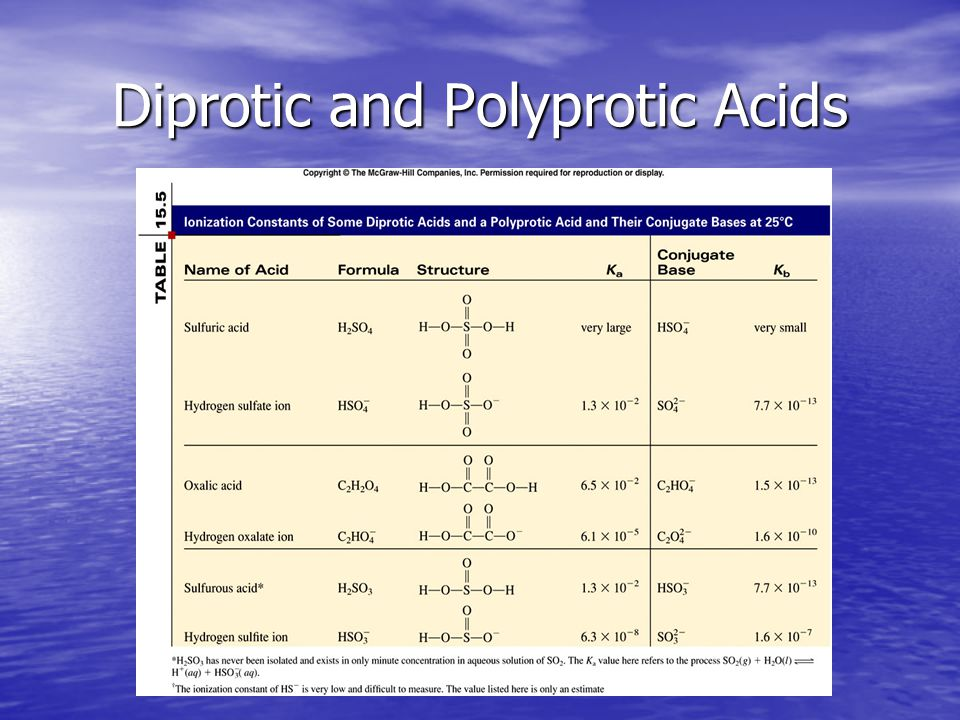 Diprotic and Polyprotic Acids