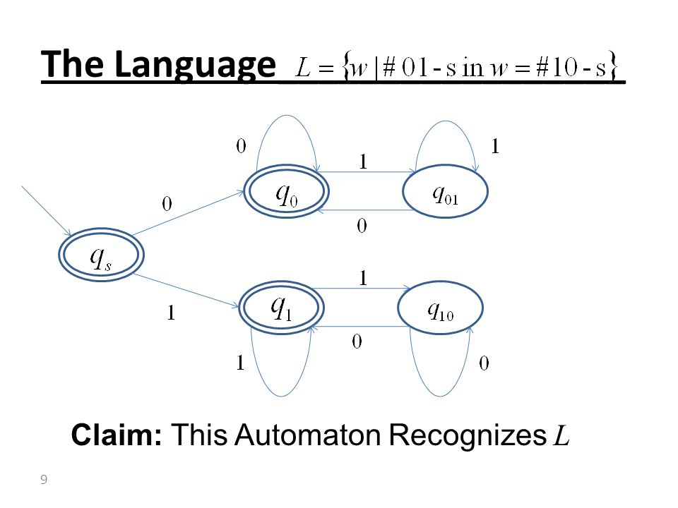 The Language_________________ Claim: This Automaton Recognizes L 9
