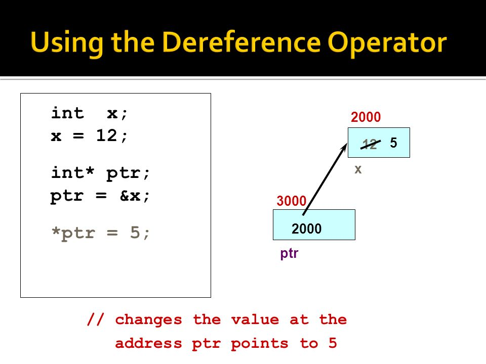 int x; x = 12; int* ptr; ptr = &x; *ptr = 5; x ptr 5 // changes the value at the address ptr points to 5