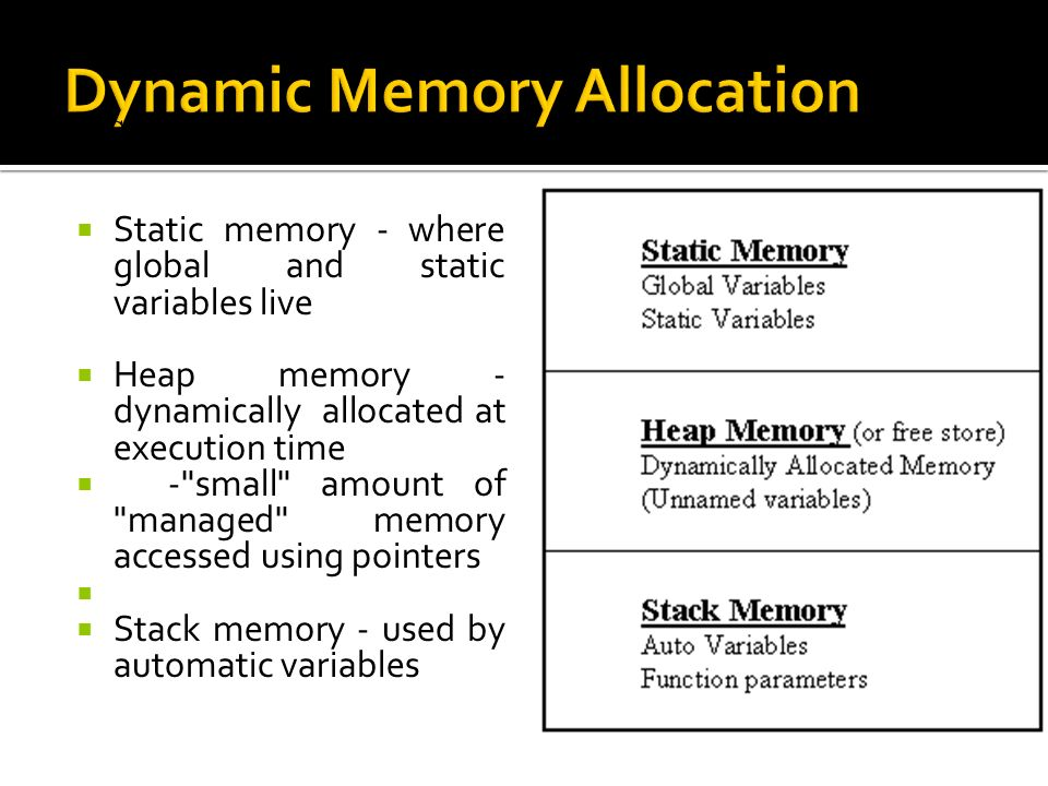  Static memory - where global and static variables live  Heap memory - dynamically allocated at execution time  - small amount of managed memory accessed using pointers   Stack memory - used by automatic variables In C and C++, three types of memory are used by programs:
