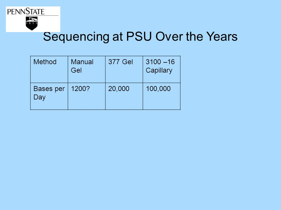 Sequencing at PSU Over the Years MethodManual Gel 377 Gel3100 –16 Capillary Bases per Day ,000100,000