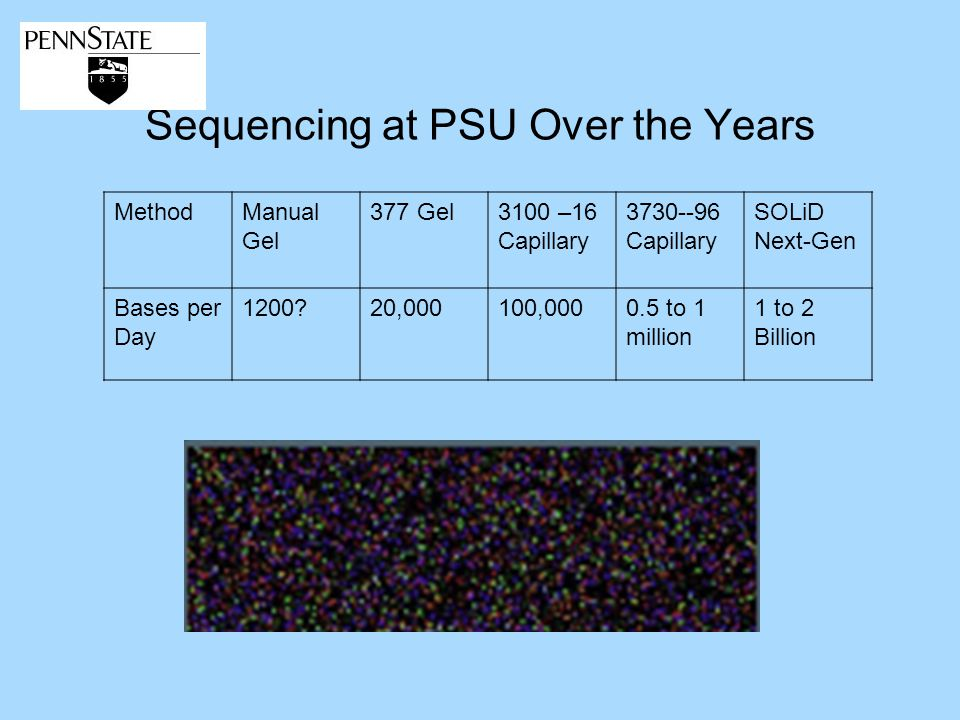 Sequencing at PSU Over the Years MethodManual Gel 377 Gel3100 –16 Capillary Capillary SOLiD Next-Gen Bases per Day ,000100, to 1 million 1 to 2 Billion