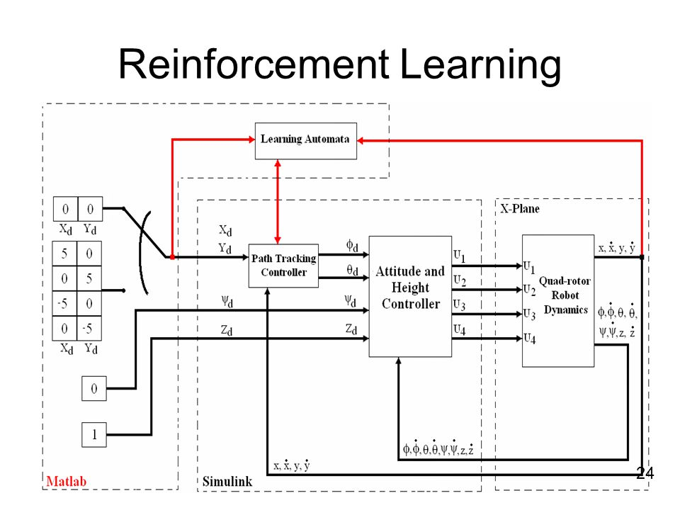 Reinforcement Learning 24