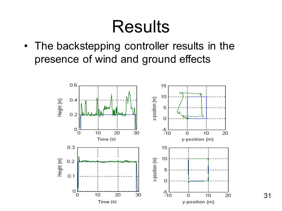 Results The backstepping controller results in the presence of wind and ground effects 31