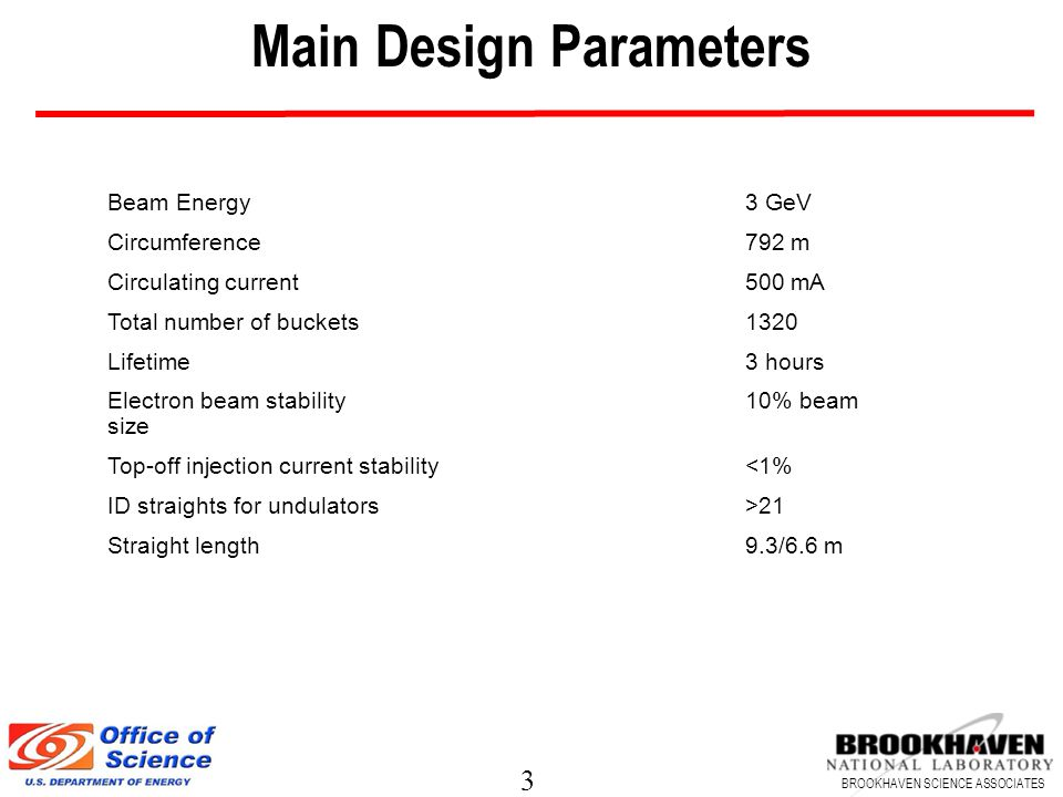 3 BROOKHAVEN SCIENCE ASSOCIATES Main Design Parameters Beam Energy 3 GeV Circumference792 m Circulating current 500 mA Total number of buckets1320 Lifetime3 hours Electron beam stability10% beam size Top-off injection current stability<1% ID straights for undulators>21 Straight length9.3/6.6 m