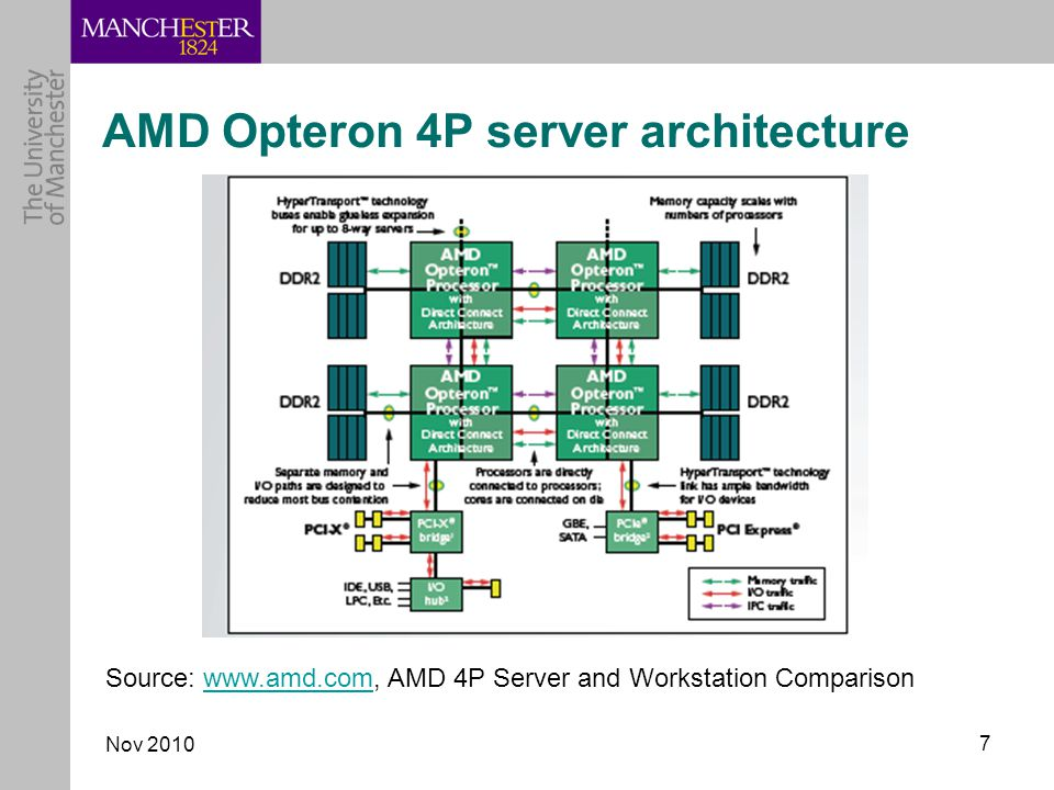 Nov AMD Opteron 4P server architecture Source:   AMD 4P Server and Workstation Comparisonwww.amd.com