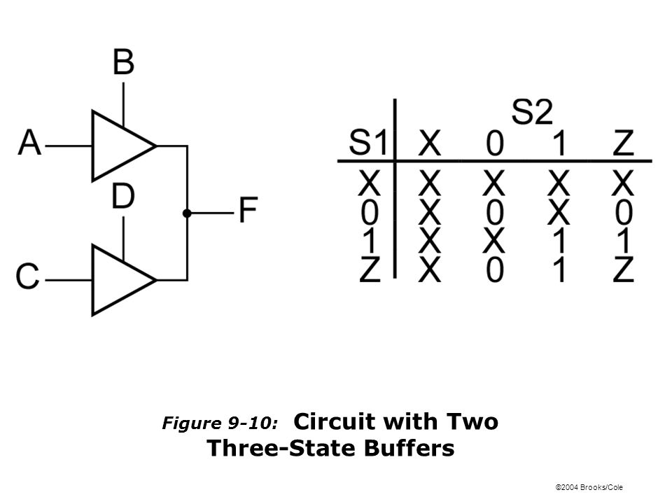 ©2004 Brooks/Cole Figure 9-10: Circuit with Two Three-State Buffers