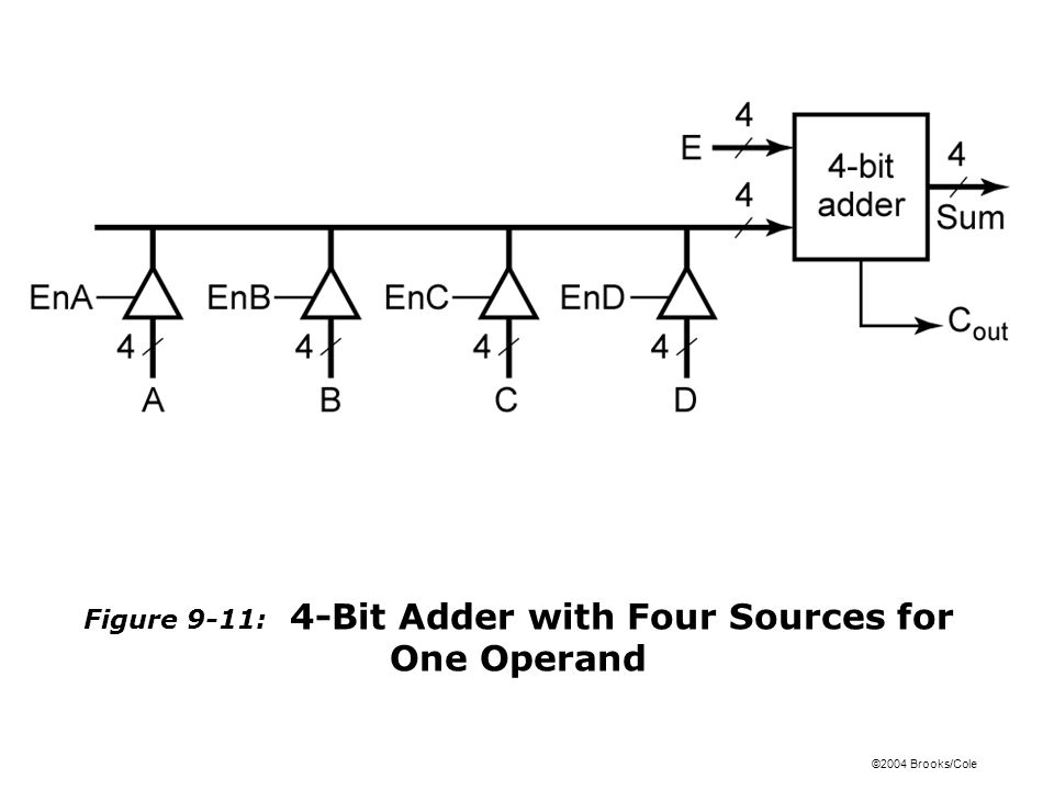 ©2004 Brooks/Cole Figure 9-11: 4-Bit Adder with Four Sources for One Operand