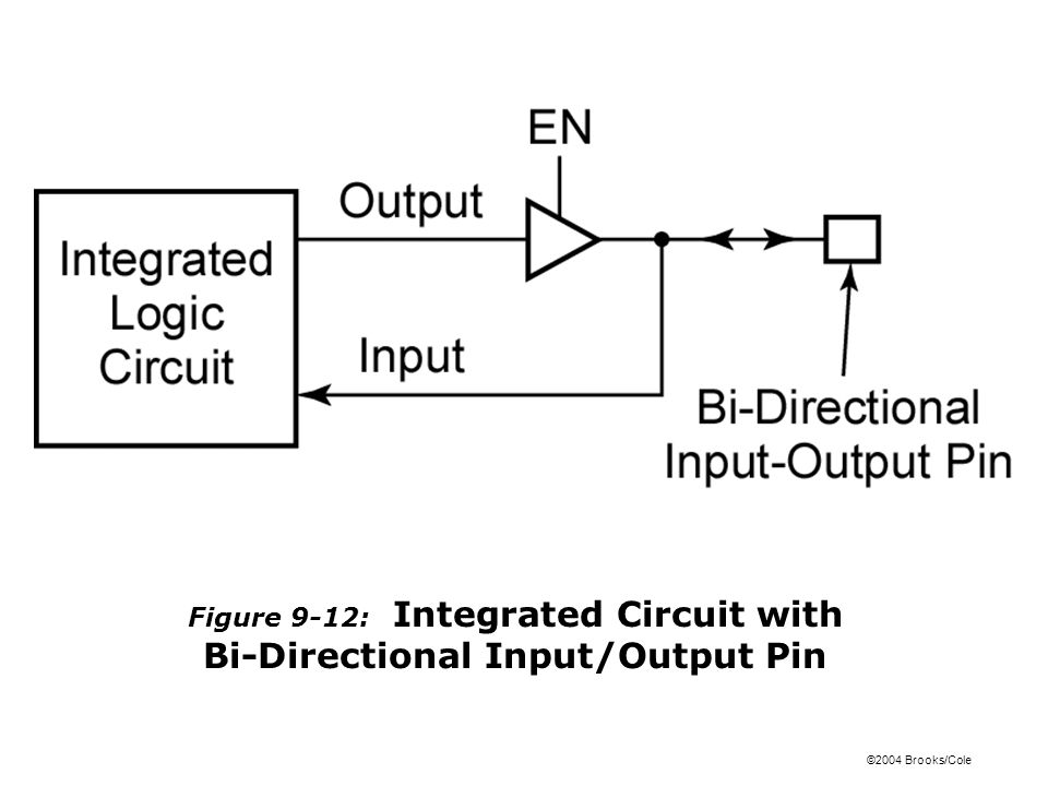 ©2004 Brooks/Cole Figure 9-12: Integrated Circuit with Bi-Directional Input/Output Pin