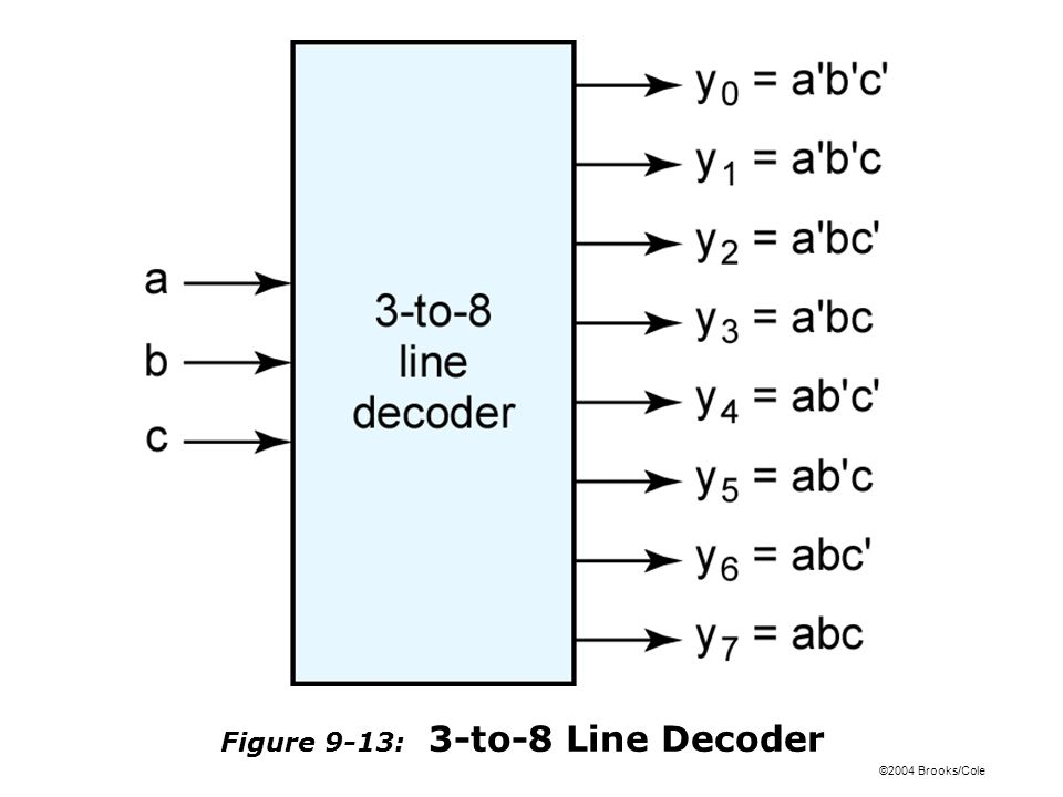 ©2004 Brooks/Cole Figure 9-13: 3-to-8 Line Decoder