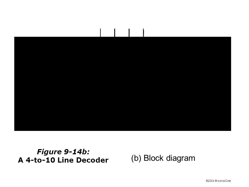 ©2004 Brooks/Cole (b) Block diagram Figure 9-14b: A 4-to-10 Line Decoder