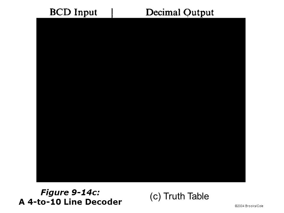 ©2004 Brooks/Cole (c) Truth Table Figure 9-14c: A 4-to-10 Line Decoder