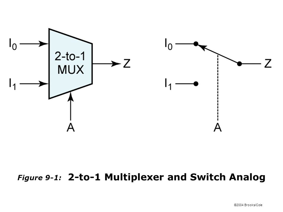 ©2004 Brooks/Cole Figure 9-1: 2-to-1 Multiplexer and Switch Analog