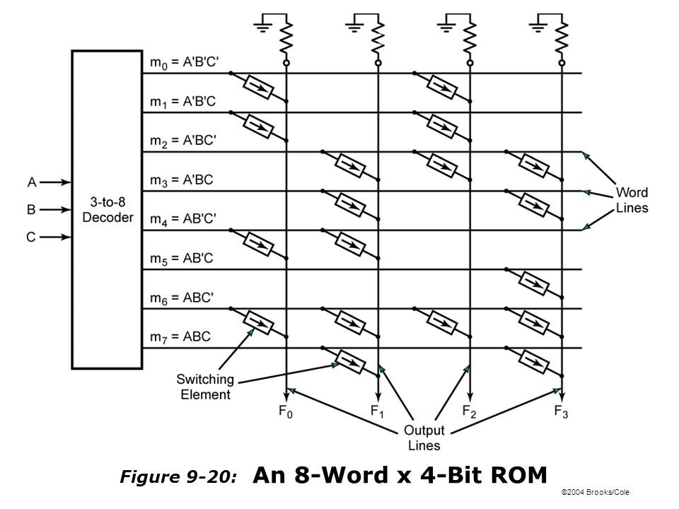 ©2004 Brooks/Cole Figure 9-20: An 8-Word x 4-Bit ROM