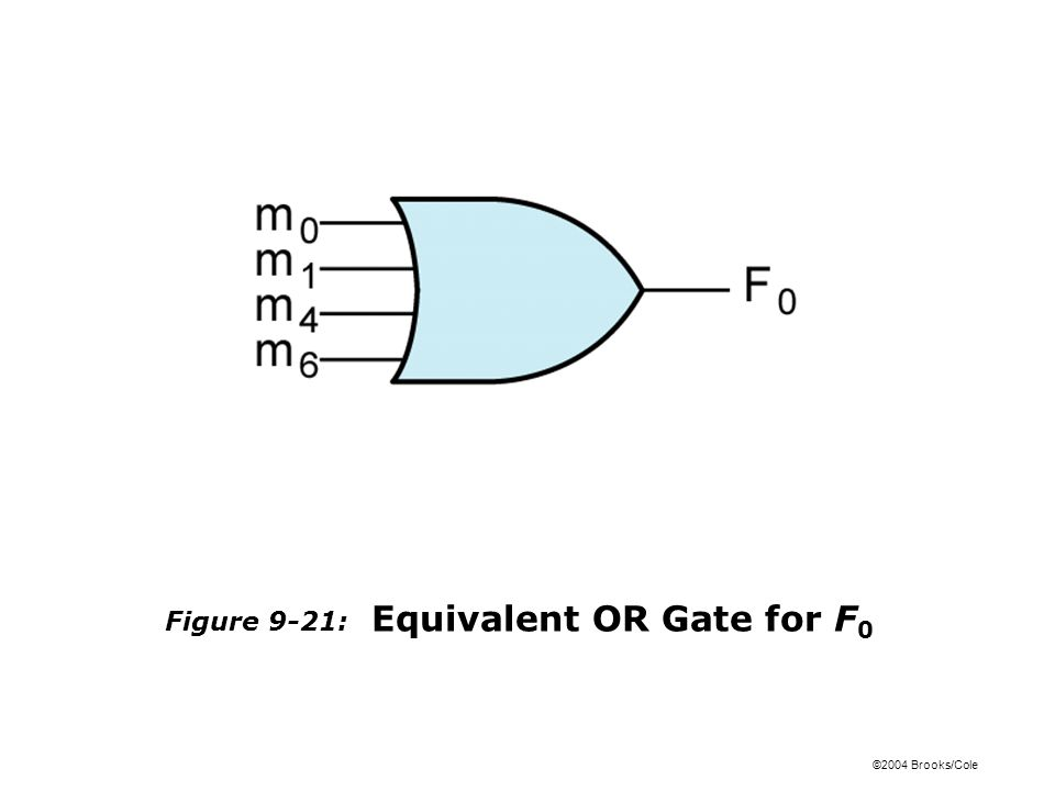 ©2004 Brooks/Cole Figure 9-21: Equivalent OR Gate for F 0