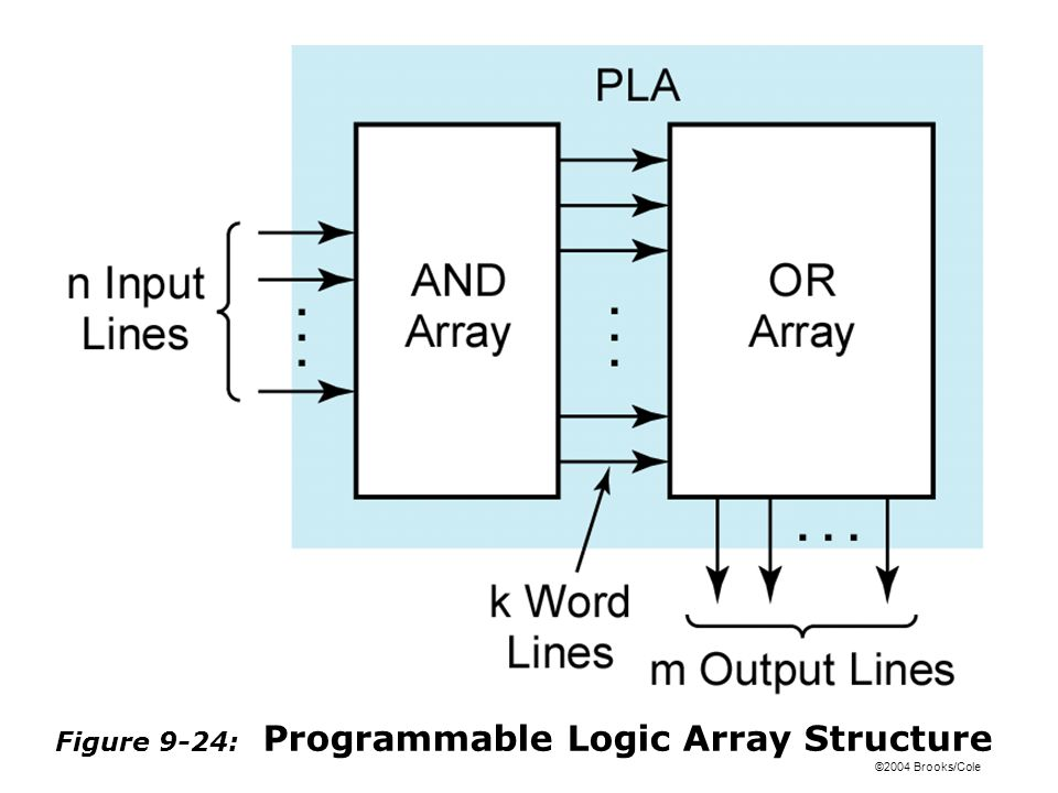 ©2004 Brooks/Cole Figure 9-24: Programmable Logic Array Structure