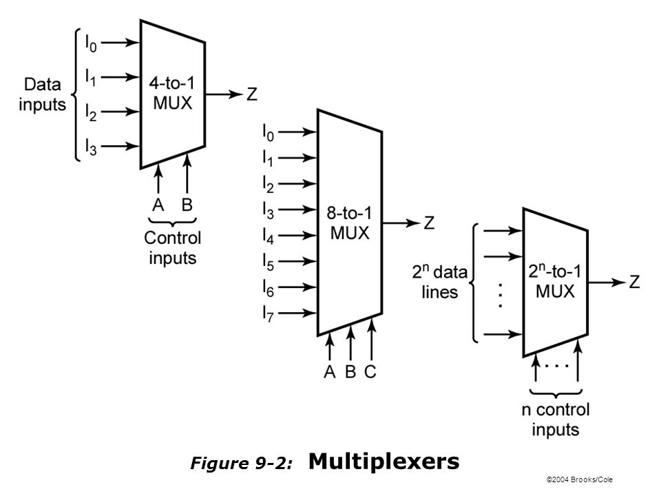 ©2004 Brooks/Cole Figure 9-2: Multiplexers