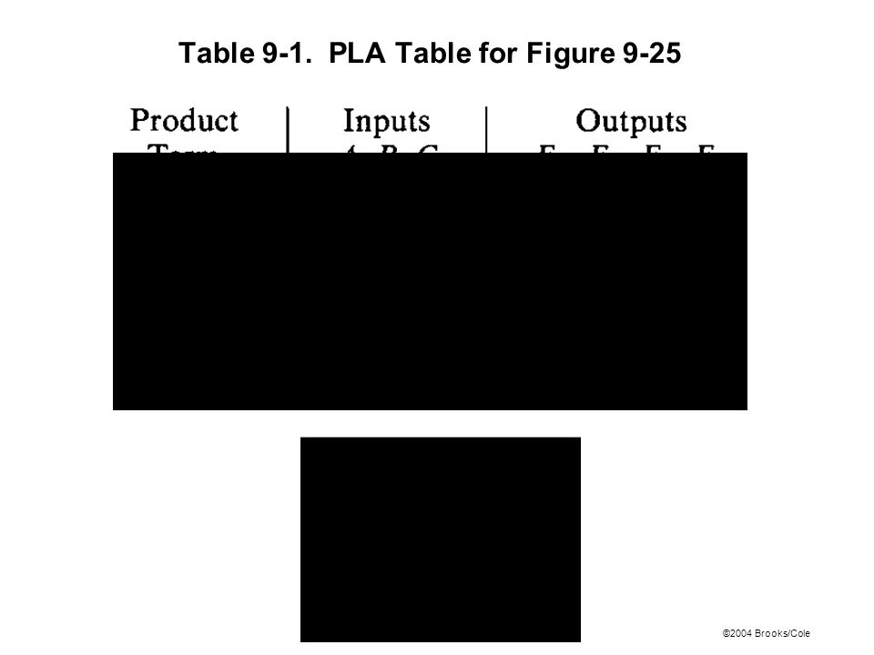 ©2004 Brooks/Cole Table 9-1. PLA Table for Figure 9-25