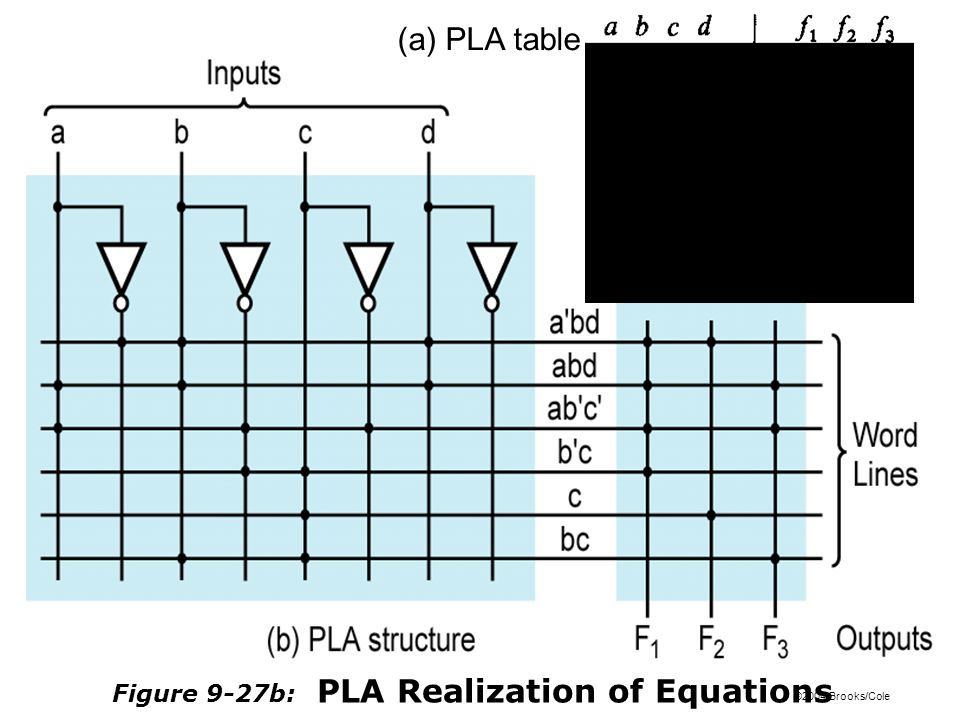 ©2004 Brooks/Cole Figure 9-27b: PLA Realization of Equations (a) PLA table