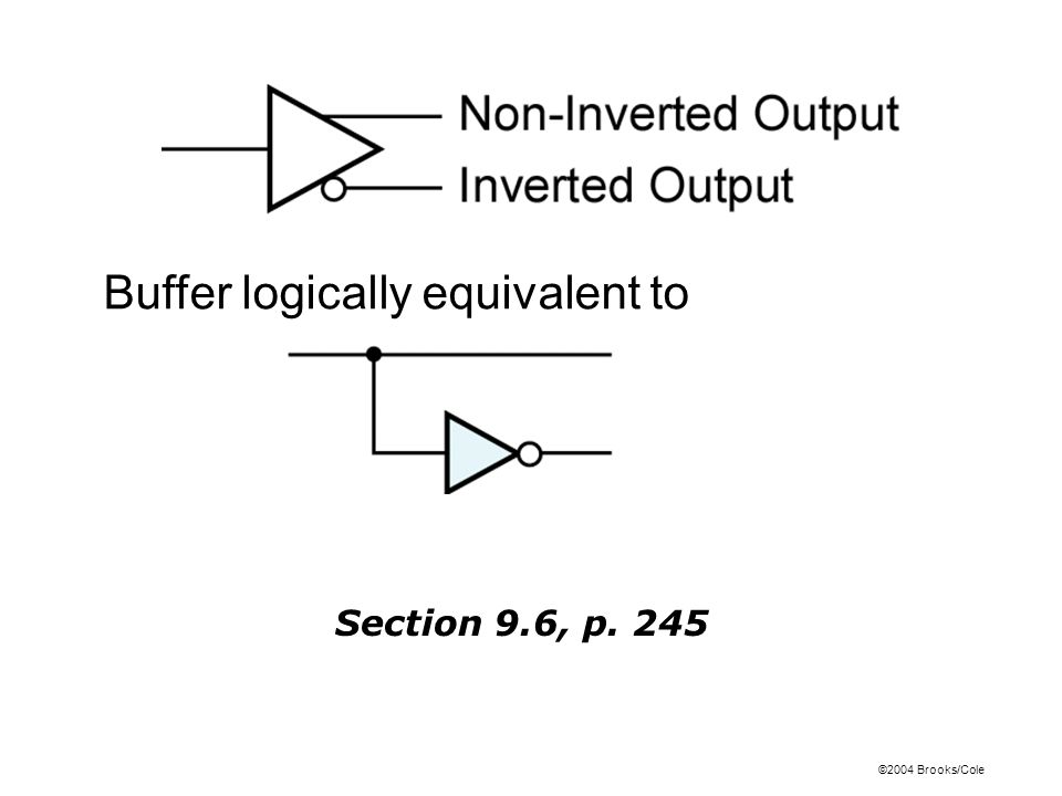 ©2004 Brooks/Cole Section 9.6, p. 245 Buffer logically equivalent to