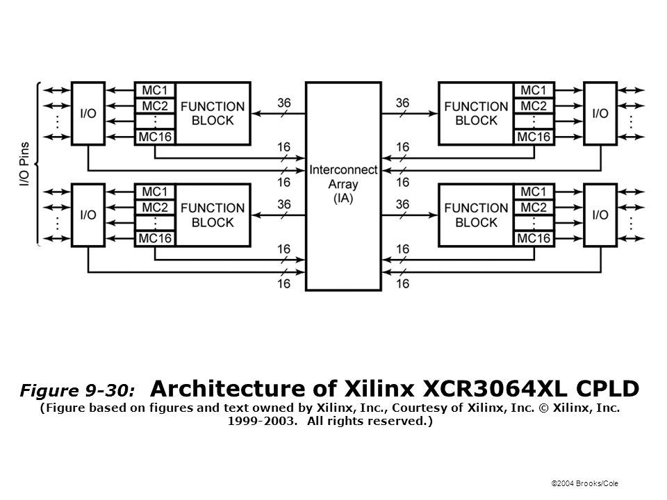 ©2004 Brooks/Cole Figure 9-30: Architecture of Xilinx XCR3064XL CPLD (Figure based on figures and text owned by Xilinx, Inc., Courtesy of Xilinx, Inc.