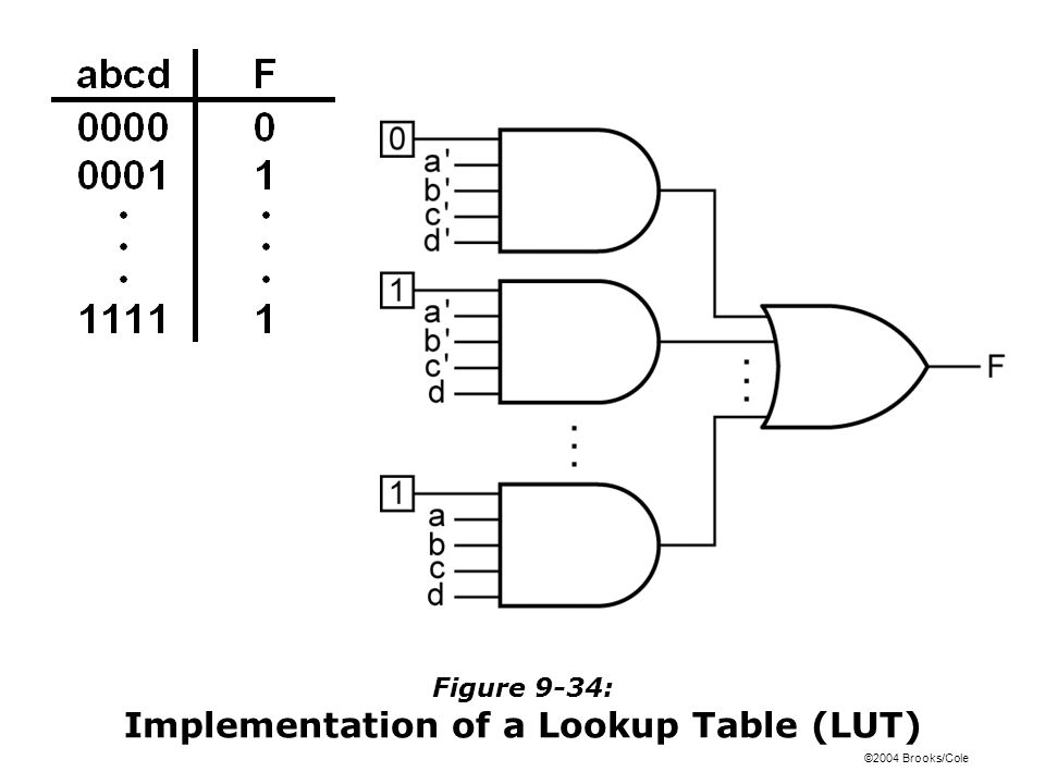 ©2004 Brooks/Cole Figure 9-34: Implementation of a Lookup Table (LUT)