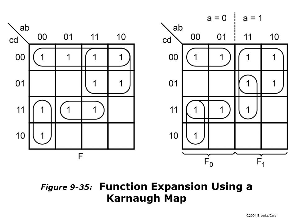 ©2004 Brooks/Cole Figure 9-35: Function Expansion Using a Karnaugh Map