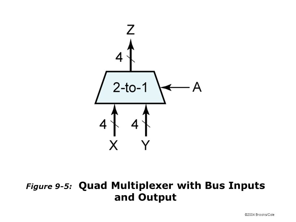 ©2004 Brooks/Cole Figure 9-5: Quad Multiplexer with Bus Inputs and Output