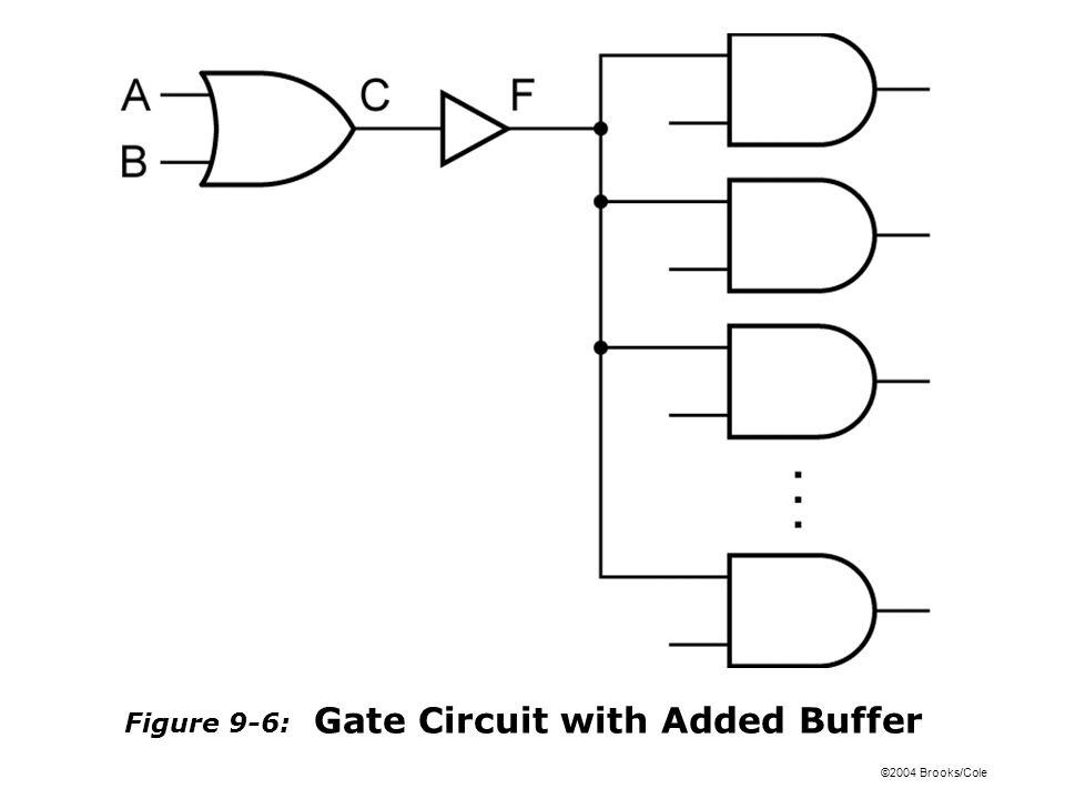 ©2004 Brooks/Cole Figure 9-6: Gate Circuit with Added Buffer
