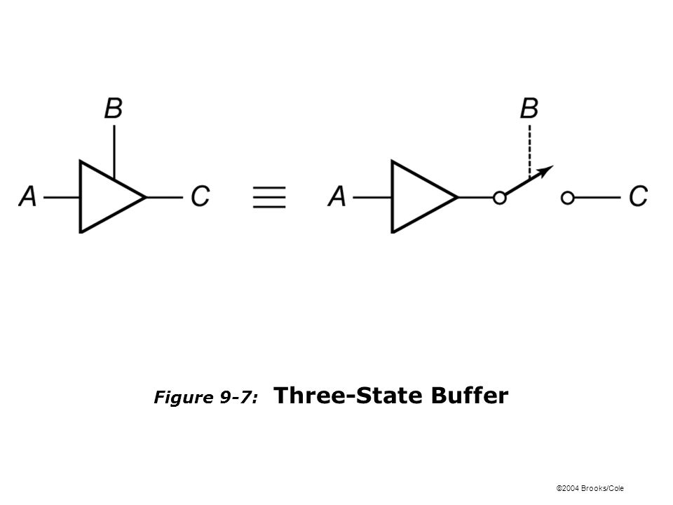 ©2004 Brooks/Cole Figure 9-7: Three-State Buffer