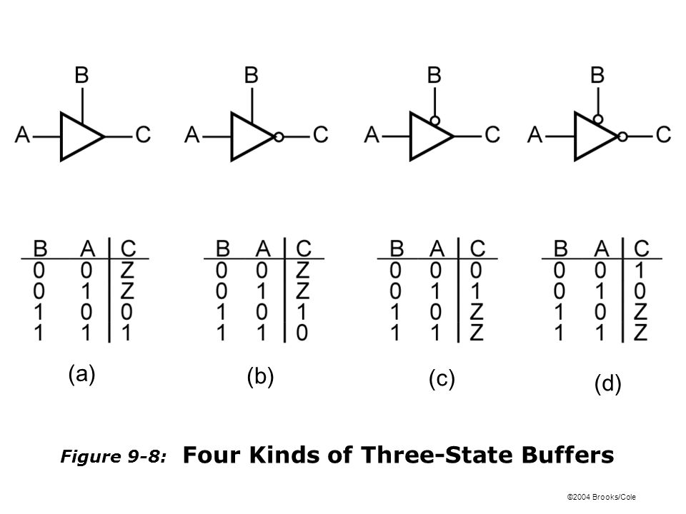 ©2004 Brooks/Cole Figure 9-8: Four Kinds of Three-State Buffers (a) (b) (c) (d)