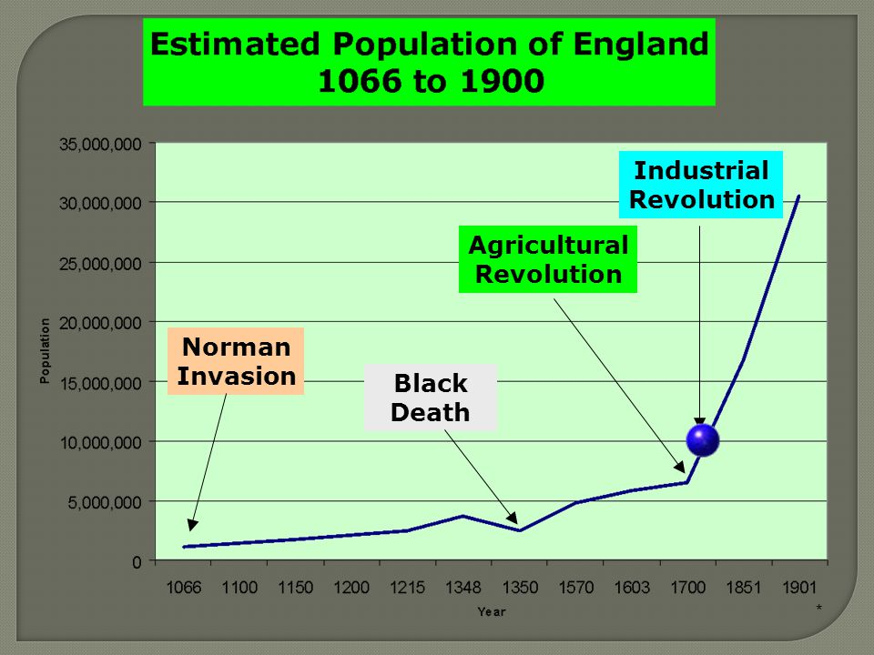 * The Start of the Industrial Revolution  By 1750, the Agricultural Revolution had led to a large increase in Europe's population.