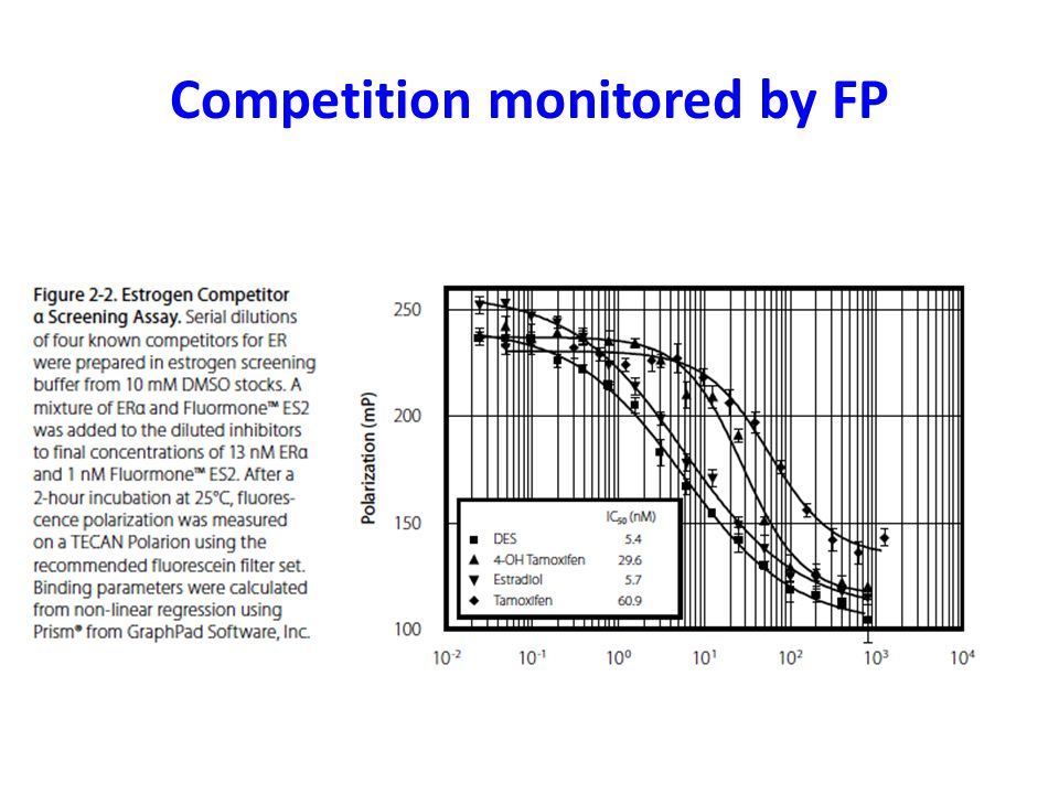 Competition monitored by FP