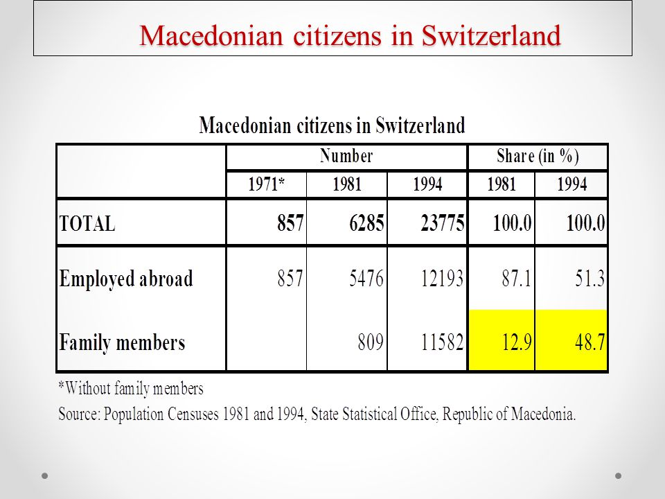 Macedonian citizens in Switzerland