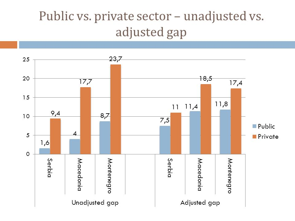 Public vs. private sector – unadjusted vs. adjusted gap