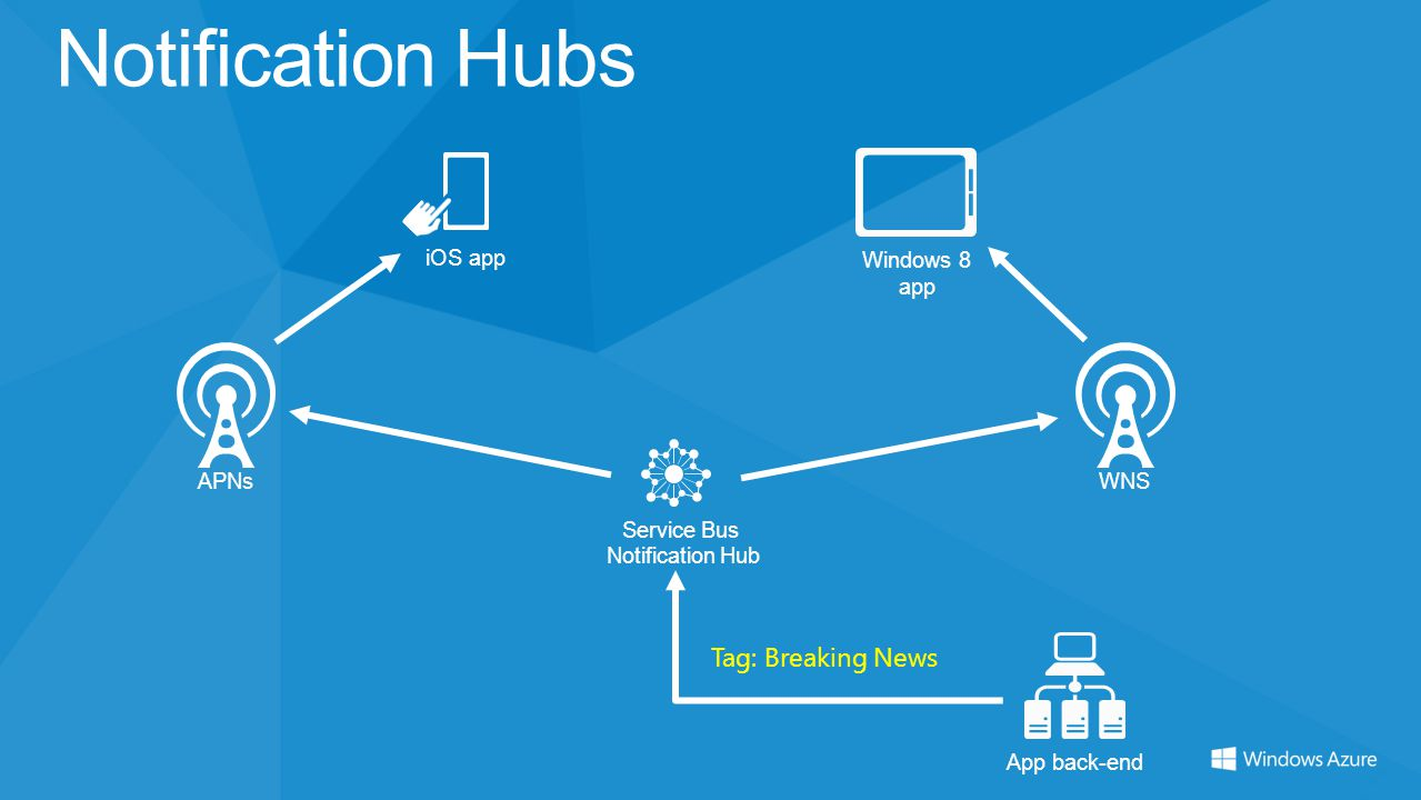 Notification Hubs Service Bus Notification Hub iOS app Windows 8 app APNsWNS Tag: Breaking News App back-end