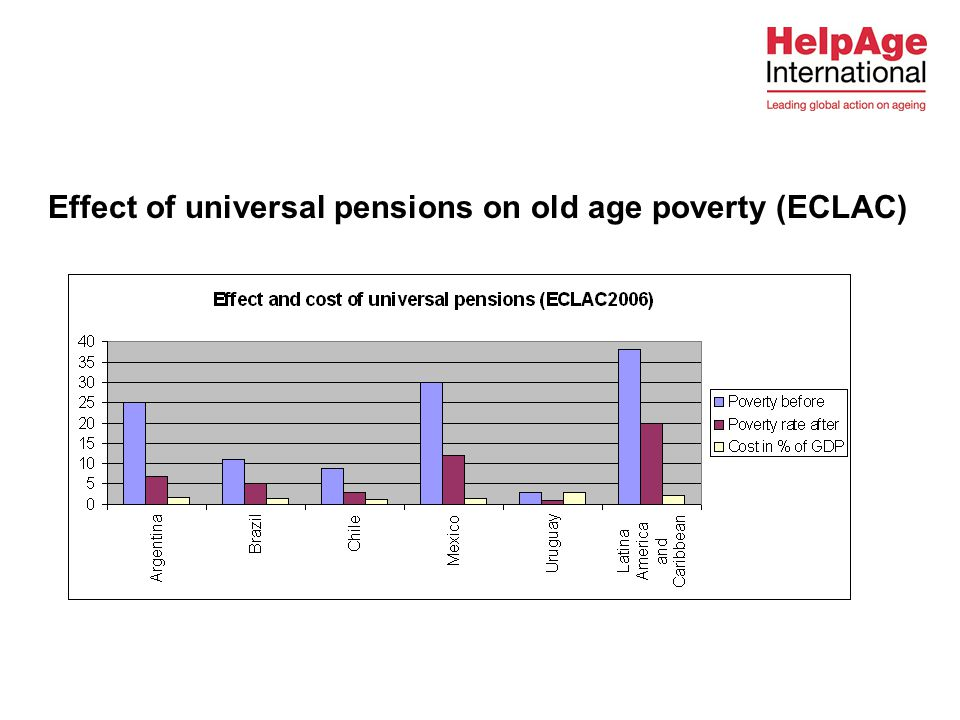 Effect of universal pensions on old age poverty (ECLAC)