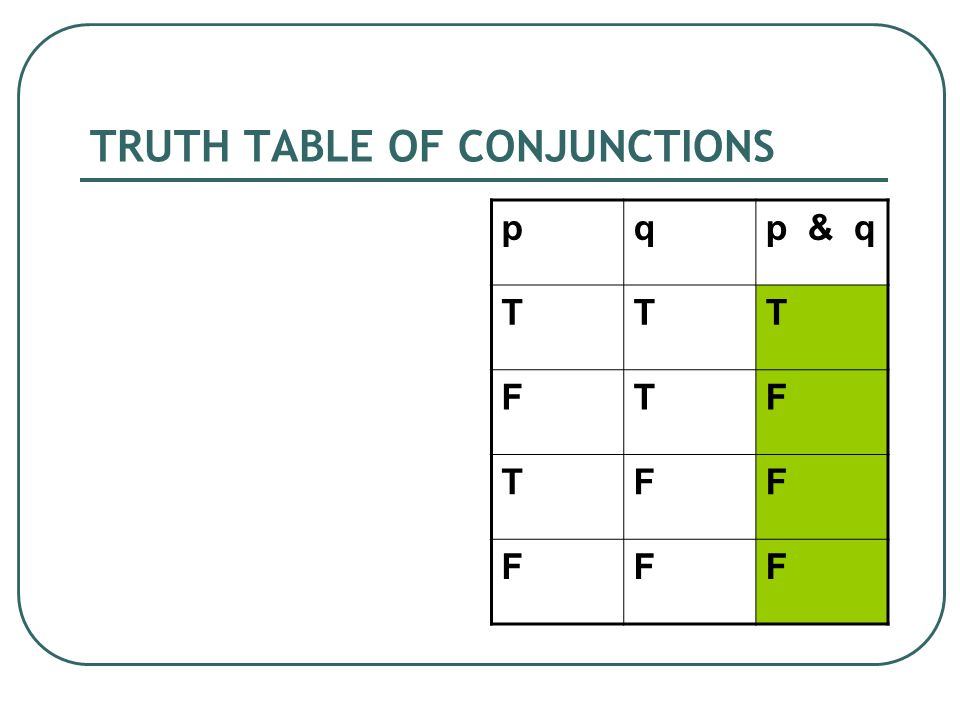 TRUTH TABLE OF CONJUNCTIONS pqp & q TTT FTF TFF FFF