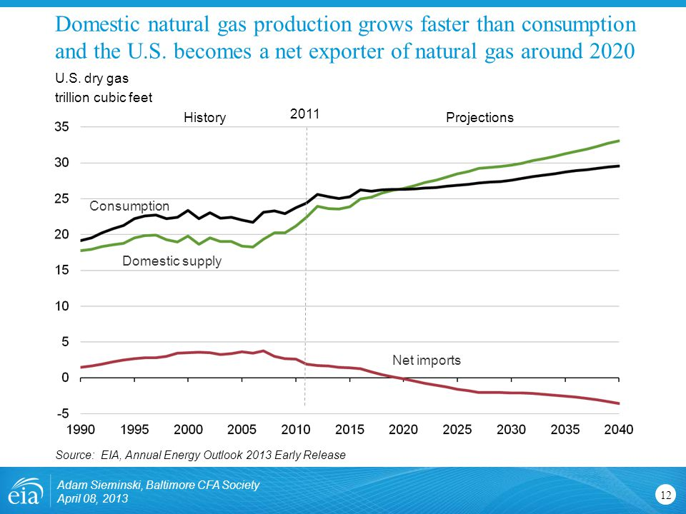 Domestic natural gas production grows faster than consumption and the U.S.