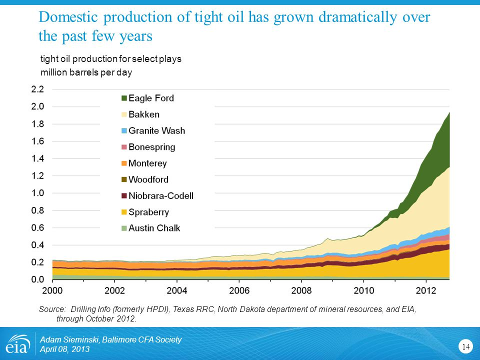 Domestic production of tight oil has grown dramatically over the past few years 14 tight oil production for select plays million barrels per day Source: Drilling Info (formerly HPDI), Texas RRC, North Dakota department of mineral resources, and EIA, through October 2012.