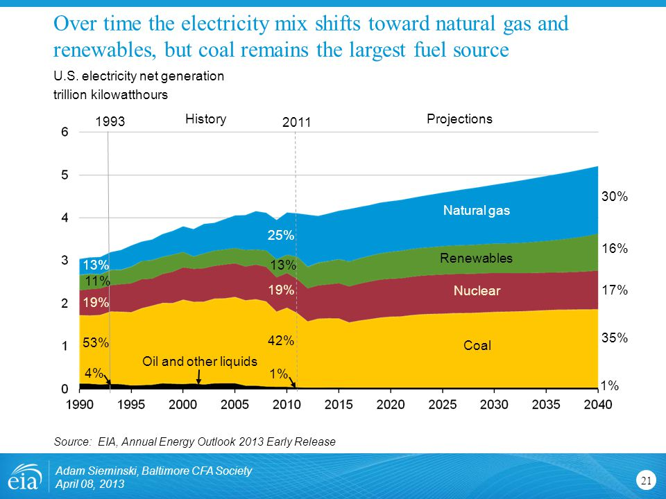 Over time the electricity mix shifts toward natural gas and renewables, but coal remains the largest fuel source 21 U.S.