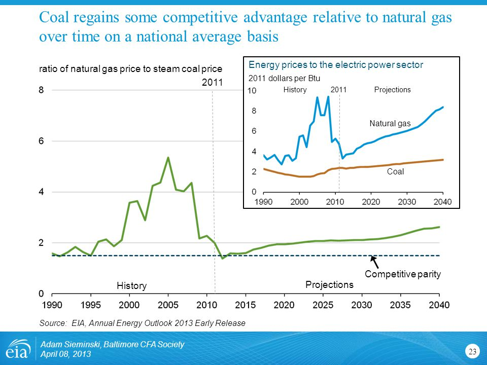 Coal regains some competitive advantage relative to natural gas over time on a national average basis 23 ratio of natural gas price to steam coal price Source: EIA, Annual Energy Outlook 2013 Early Release History Projections dollars per Btu HistoryProjections2011 Competitive parity Energy prices to the electric power sector Coal Natural gas Adam Sieminski, Baltimore CFA Society April 08, 2013