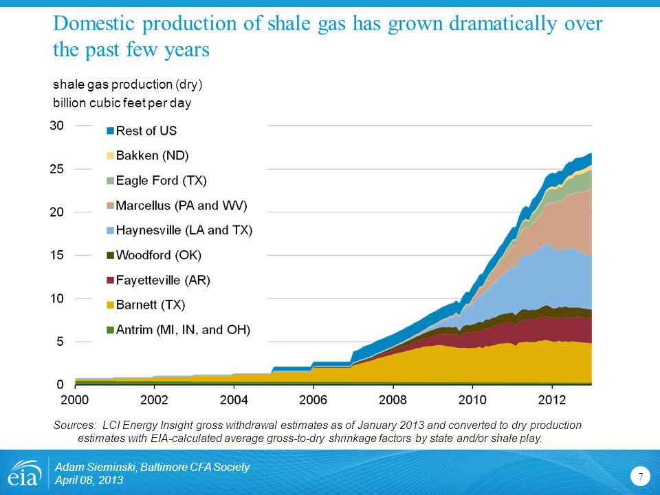 Domestic production of shale gas has grown dramatically over the past few years 7 shale gas production (dry) billion cubic feet per day Sources: LCI Energy Insight gross withdrawal estimates as of January 2013 and converted to dry production estimates with EIA-calculated average gross-to-dry shrinkage factors by state and/or shale play.