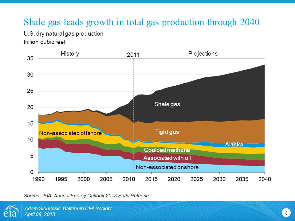 Shale gas leads growth in total gas production through U.S.