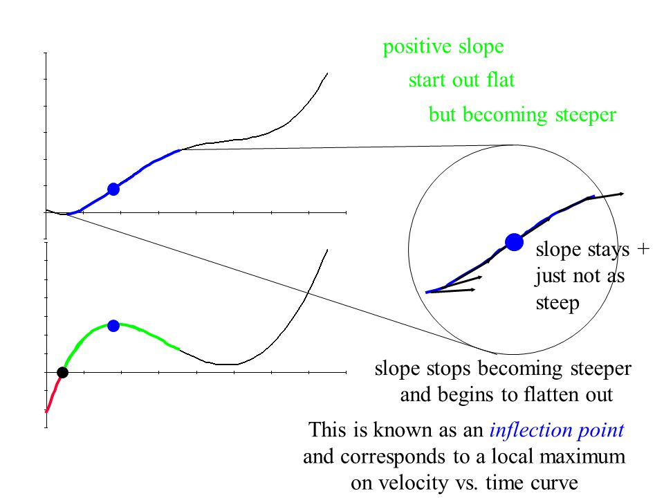 positive slope but becoming steeper start out flat slope stops becoming steeper and begins to flatten out This is known as an inflection point and corresponds to a local maximum on velocity vs.