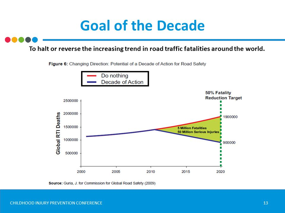 CHILDHOOD INJURY PREVENTION CONFERENCE Goal of the Decade 13 To halt or reverse the increasing trend in road traffic fatalities around the world.