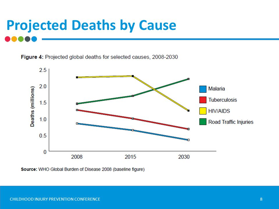 CHILDHOOD INJURY PREVENTION CONFERENCE Projected Deaths by Cause 8