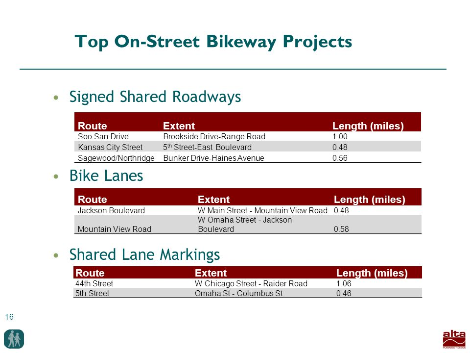 16 Top On-Street Bikeway Projects Signed Shared Roadways Bike Lanes Shared Lane Markings RouteExtentLength (miles) Soo San DriveBrookside Drive-Range Road1.00 Kansas City Street5 th Street-East Boulevard0.48 Sagewood/NorthridgeBunker Drive-Haines Avenue0.56 RouteExtentLength (miles) Jackson BoulevardW Main Street - Mountain View Road0.48 Mountain View Road W Omaha Street - Jackson Boulevard0.58 RouteExtentLength (miles) 44th StreetW Chicago Street - Raider Road1.06 5th StreetOmaha St - Columbus St0.46