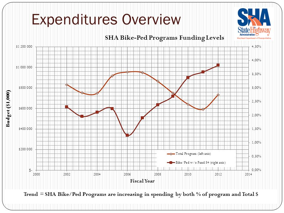 Expenditures Overview Trend = SHA Bike/Ped Programs are increasing in spending by both % of program and Total $