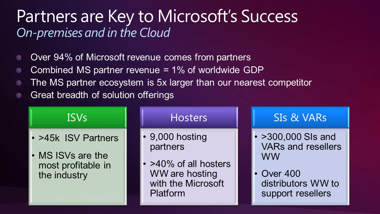 ISVs >45k ISV Partners MS ISVs are the most profitable in the industry Hosters 9,000 hosting partners >40% of all hosters WW are hosting with the Microsoft Platform SIs & VARs >300,000 SIs and VARs and resellers WW Over 400 distributors WW to support resellers
